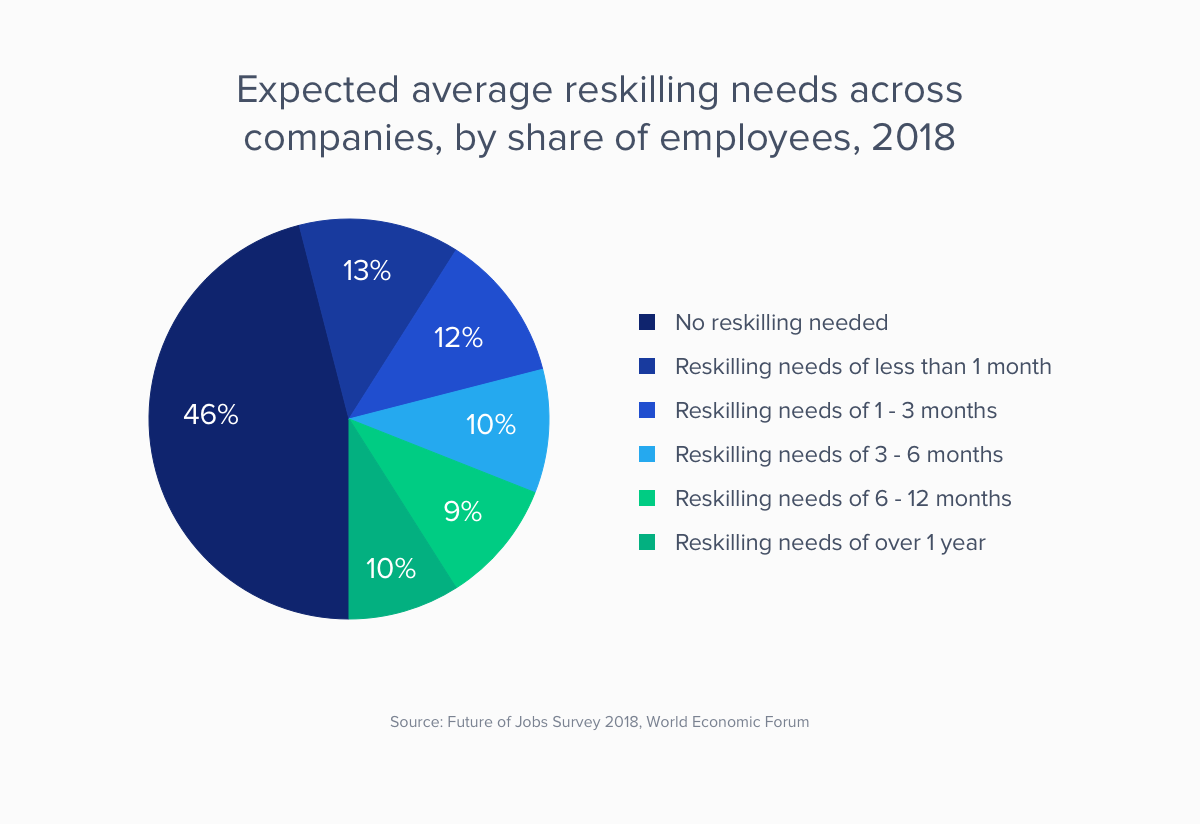 Average reskilling by share of employees 2018