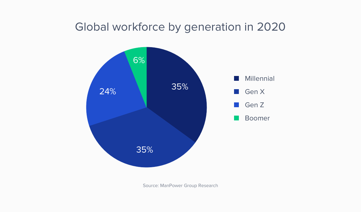 global workforce by generation in 2020 estimate
