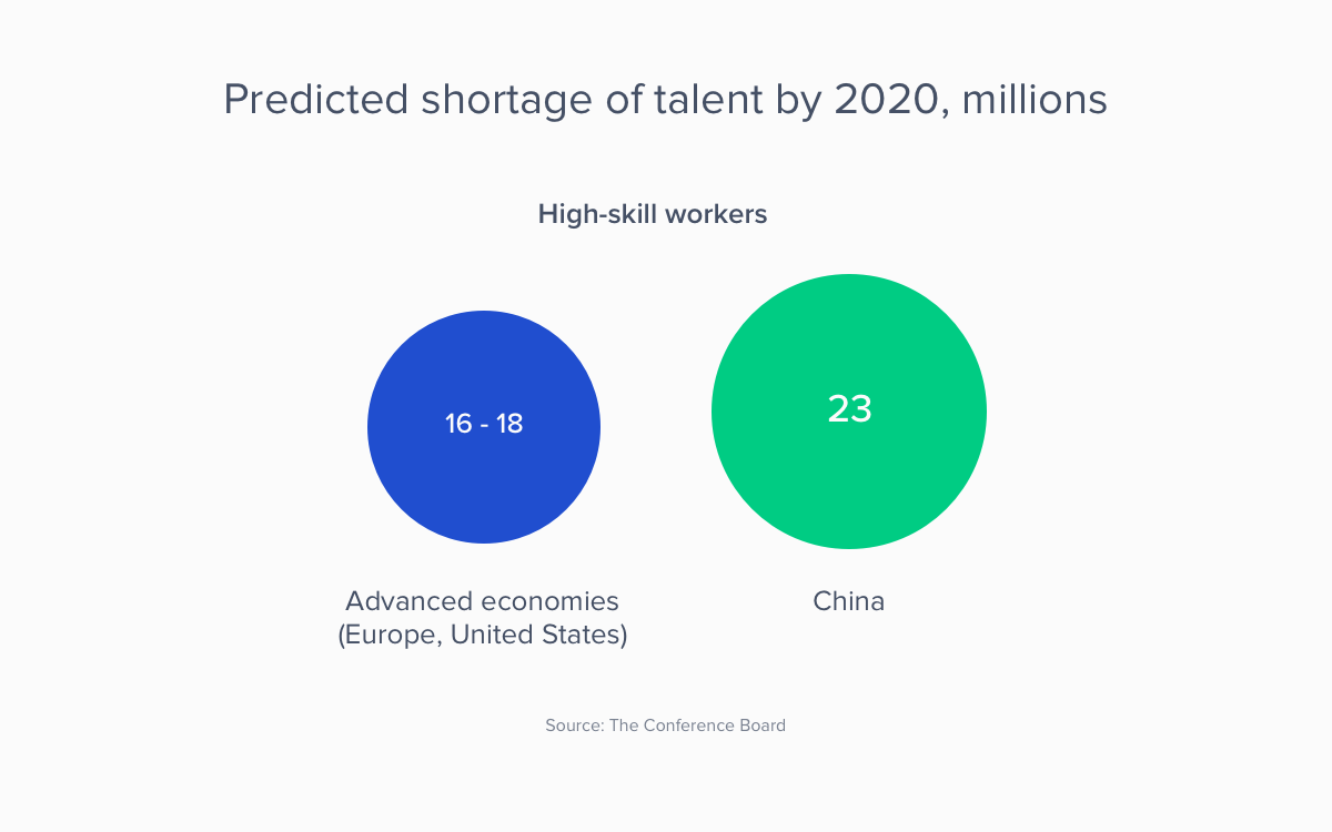 predicted talent shortage by 2020