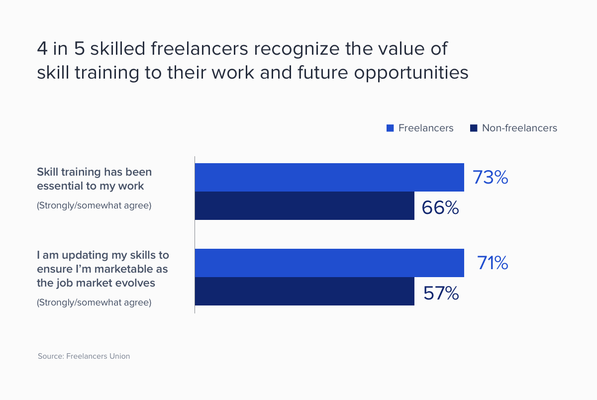 freelancers value skill training