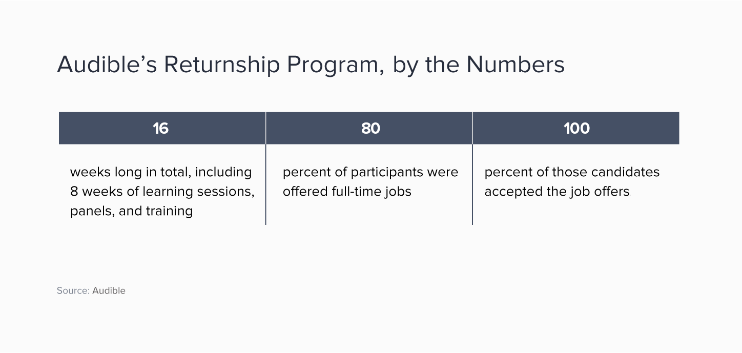 A grid showing that Audible's 16-week returnship program resulted in 80% of participants being offered full-time jobs, with 100% of them accepting that offer.