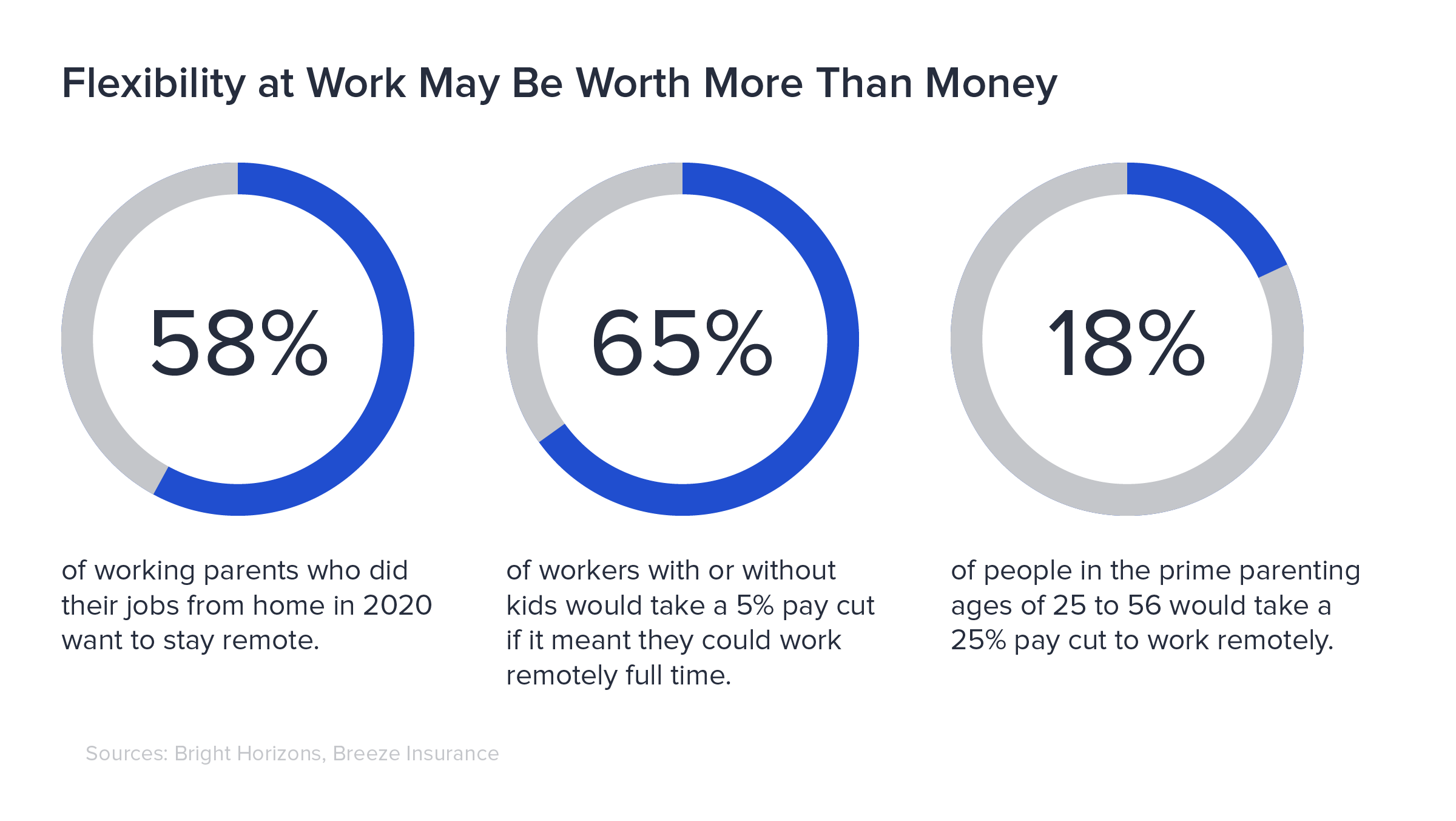 58% of work-from-home parents in 2020 want to stay remote; 65% of workers would take a 5% pay cut to work remotely; 18% of people ages 25 to 56 would lose a quarter of their salaries to work remotely.