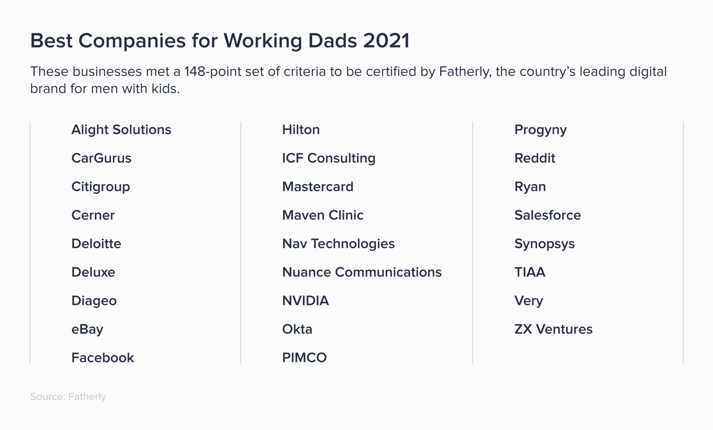 Best Companies for Working Dads 2021. These businesses met a 148-point set of criteria to be certified by Fatherly.
