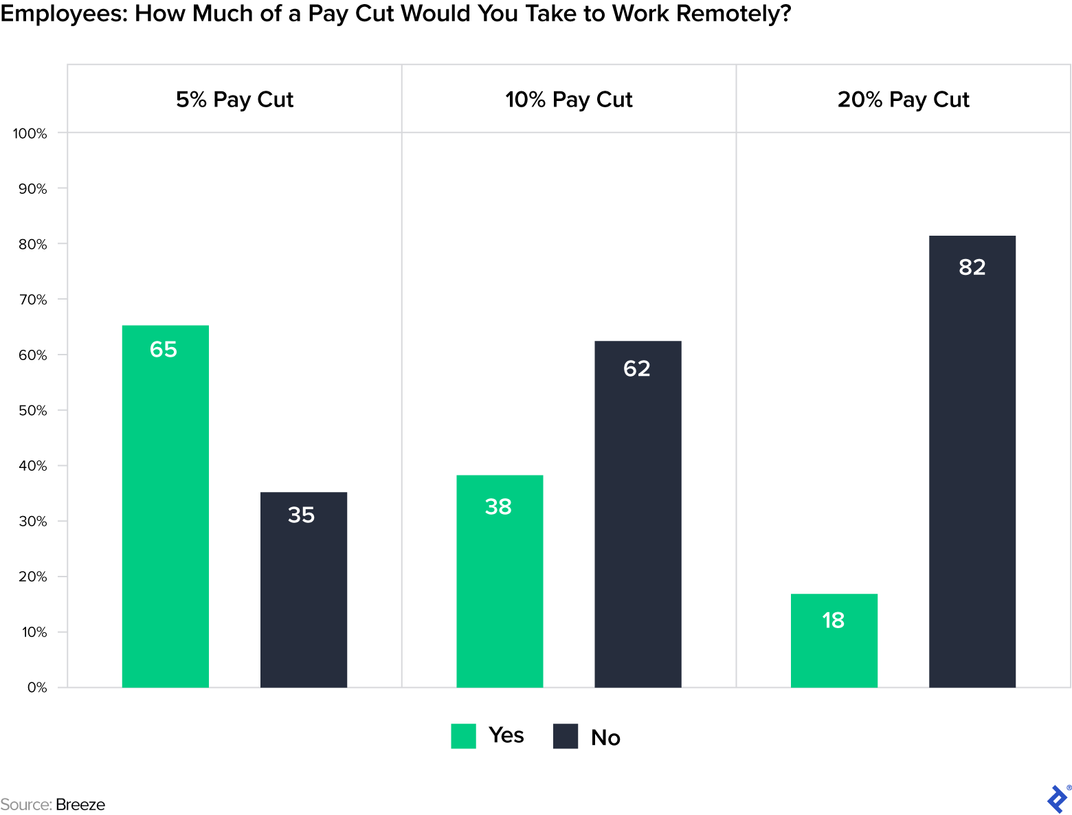 Employees: How much of a pay cut would you take to work remotely? 65% would take a 5% pay cut; 38% would take a 10% pay cut; and 18% would take a 20% pay cut.